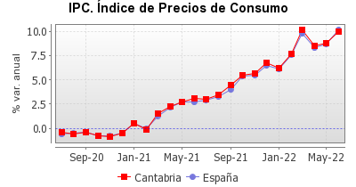Gráfico generado para el indicador 1 .La información del gráfico se encuentra en el fichero csv que se puede descargar.