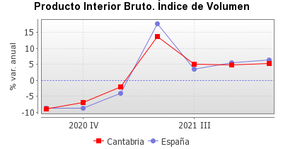 Gráfico generado para el indicador 10 .La información del gráfico se encuentra en el fichero csv que se puede descargar.