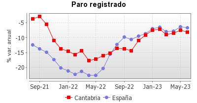 Gráfico generado para el indicador 17 .La información del gráfico se encuentra en el fichero csv que se puede descargar.