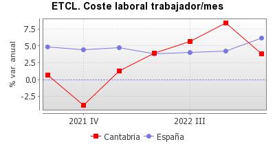 Gráfico generado para el indicador 8 .La información del gráfico se encuentra en el fichero csv que se puede descargar.
